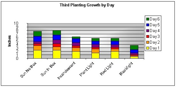 Plant Growth Chart Template  ApigramCom