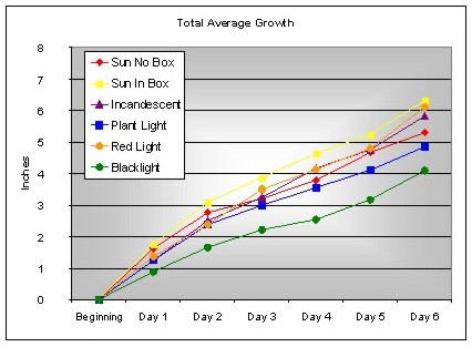 can music affect radish growth Does ph affect seed germination at all i know it definitely affects plant growth because some processes cannot occur unless it's in the right ph range.